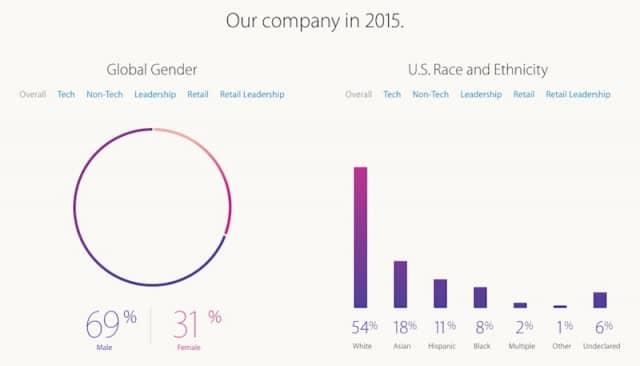 apple-workforce-diversity-numbers-2015-2