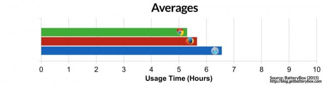 browser-is-the-most-energy-efficient-chrome-vs-safari-vs-firefox-Averages-copy-1024x269