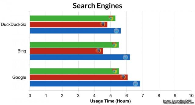 browser-is-the-most-energy-efficient-chrome-vs-safari-vs-firefox-Search-Engines2-1024x551