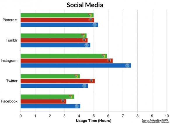 browser-is-the-most-energy-efficient-chrome-vs-safari-vs-firefox-SocialMedia-1024x748