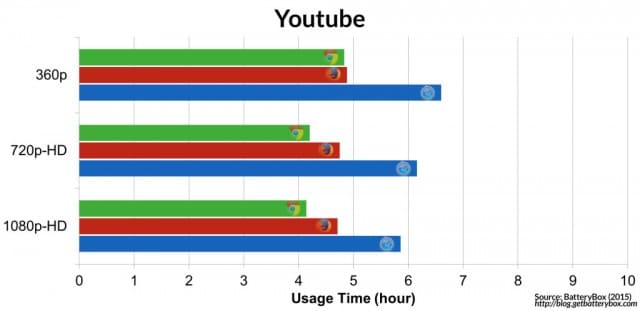 browser-is-the-most-energy-efficient-chrome-vs-safari-vs-firefox-YouTube-1024x497