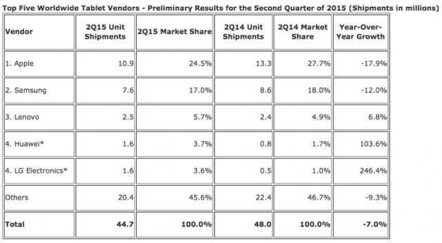 ipad-also-1st-in-market-althrough-shipment-dropi-dc-q2-1