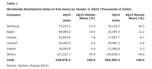 iphone-sales-grew-36-in-2q15-samsung-sales-declined-53-chart-1