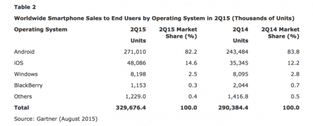 iphone-sales-grew-36-in-2q15-samsung-sales-declined-53-chart-2