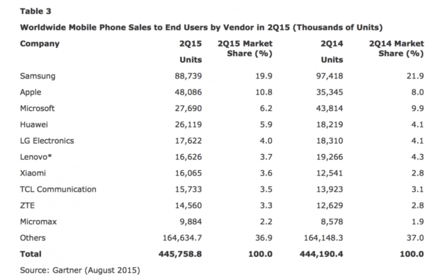 iphone-sales-grew-36-in-2q15-samsung-sales-declined-53-chart-3