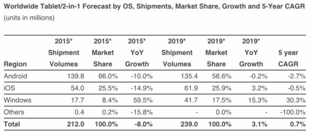 tablet-shipments-idc-2015
