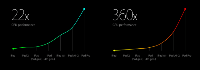 apple-introduce-ipad-pro-2