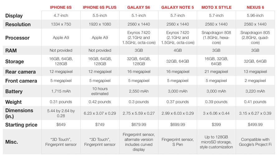 apple-iphone-6s-plus-vs-android-spec-price-feature-comparison-1
