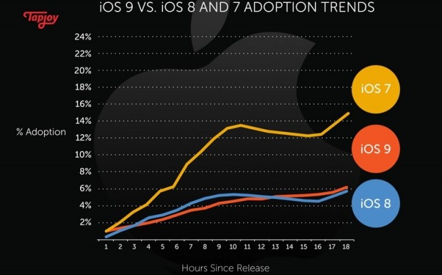 early-ios-9-adoption-rate-2