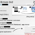 นักวิจัยความปลอดภัยเผยวิธีข้าม Gatekeeper ของ OS X เพื่อติดตั้งแอพที่ไม่ประสงค์ดี