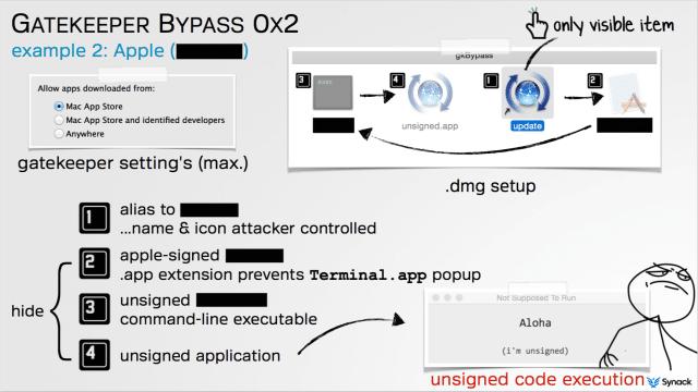 gatekeeper-bypass