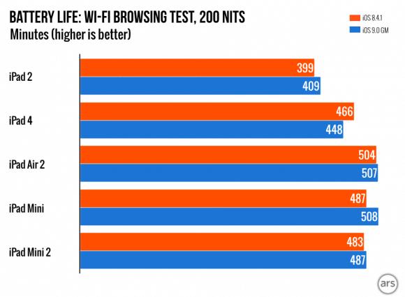 iOS-9-test bettery life chart-1