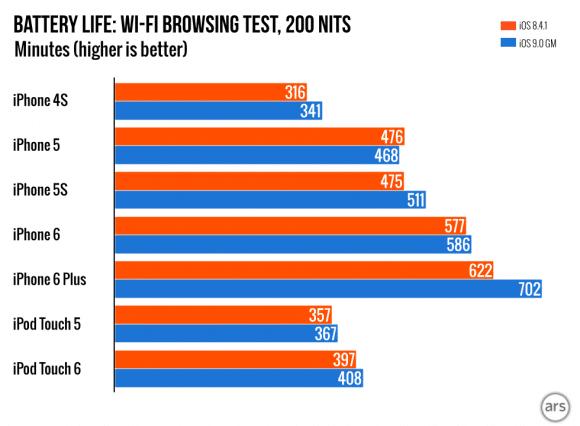 iOS-9-test bettery life chart-2