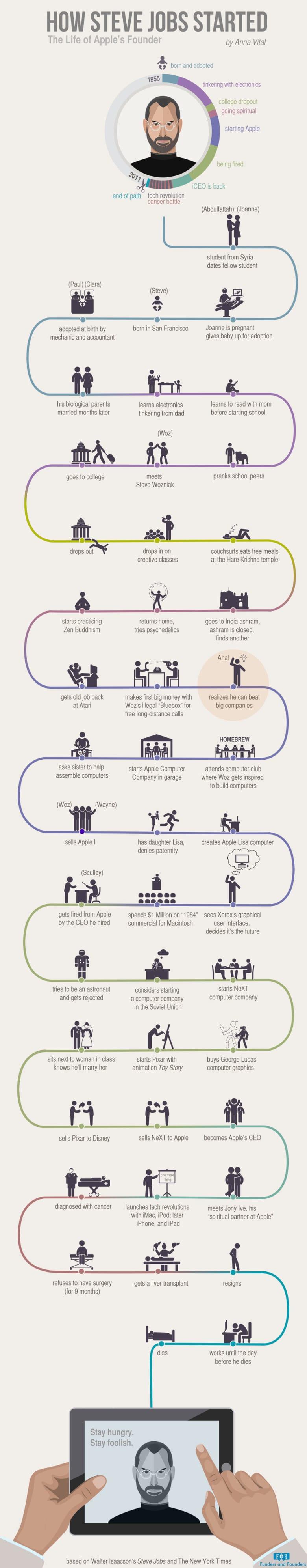 infographic-steve-jobs-life