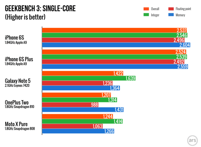 iphone-6s-win-over-samsung-galaxy-note-5-and-s6-on-benchmark-test-result.0051-980x720