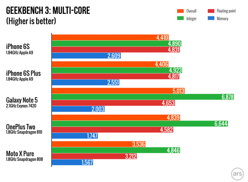 iphone-6s-win-over-samsung-galaxy-note-5-and-s6-on-benchmark-test-result.0061-980x720