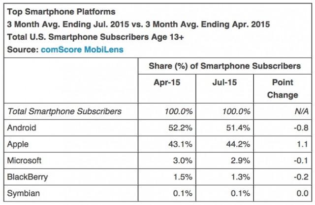 iphone-us-market-share-comscore-2015-2