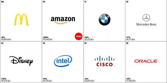 apple-1st-interbrand-2015-1
