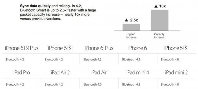 bluetooth-4-2-iphone-6-ipad-air-2