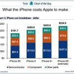 เผยต้นทุนผลิต iPhone 6s ประมาณ 8,310 บาท สูงกว่า iPhone ทุกรุ่นที่ผ่านมา