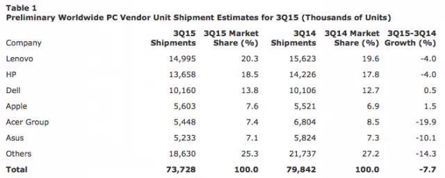 mac-sales-q3-2015-estimates-gartner