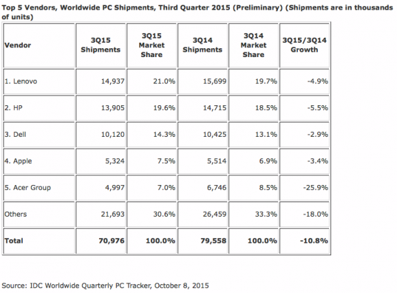 mac-sales-q3-2015-estimates-idc