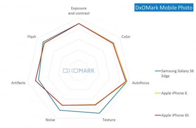 phone-6s-camera-test-dxomark-1