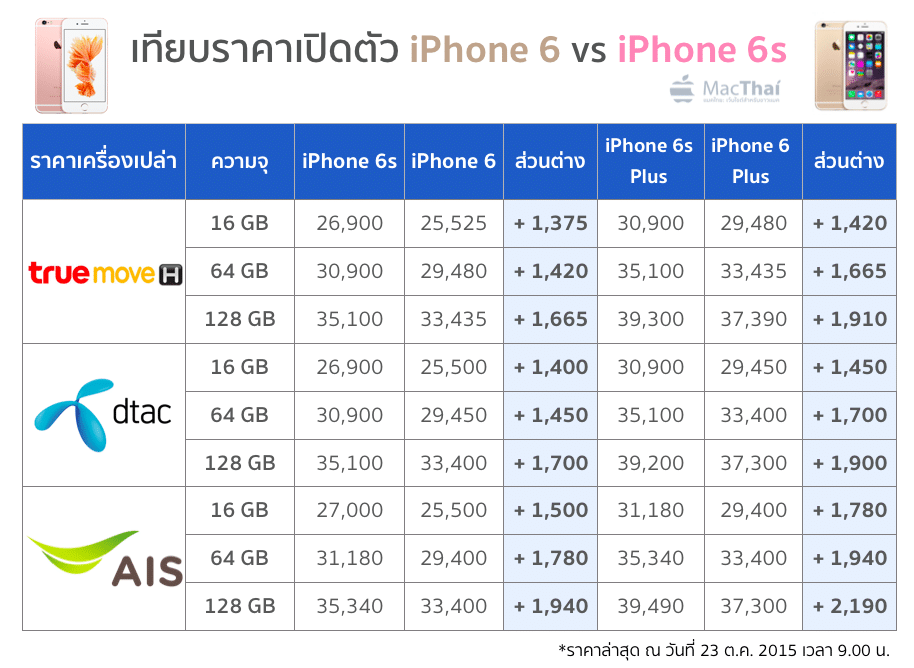 shock-iphone-6s-price-much-higher-that-last-year-10am