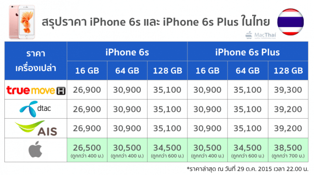 summary-iphone-6-and-6-plus-price-from-truemove-h-ais-dtac-apple-store-online-29-oct-2015-