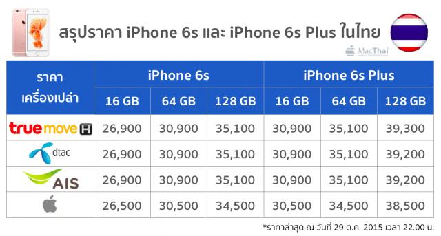 สรุปราคา Iphone 6s ในไทยจากทุกค่าย Truemove H Ais Dtac
