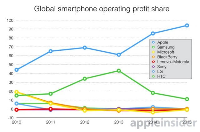 apple-inc-now-inhaling-94-percent-of-global-smartphone-profits-selling