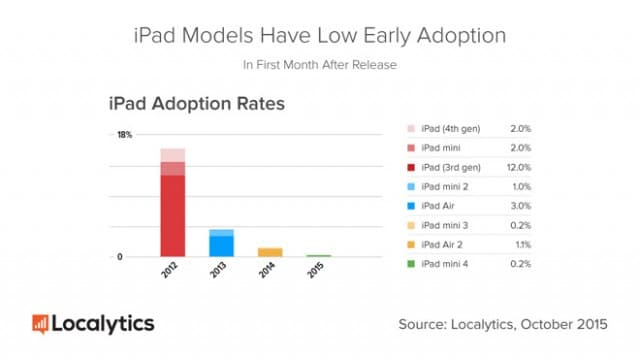 ipad-2-still-most-used-ipad-model-early-adoption-rates-for-ipads-on-decline-2