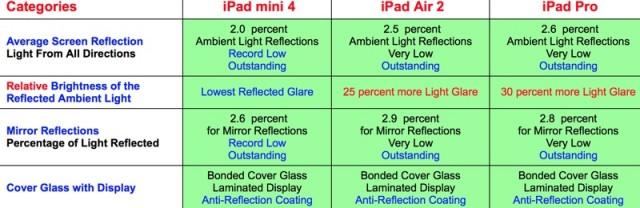 ipad lineup reflectance