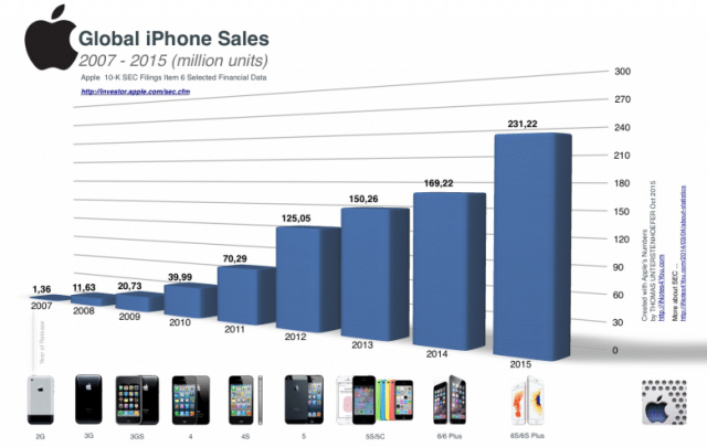 the-astonishing-rise-of-iphone-sales-in-one-amazing-chart
