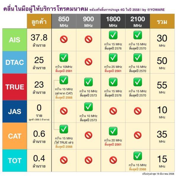 4g-yoware-thailand