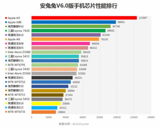 antutu-apple-a9-topple-chart-600x480