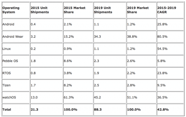 idc-apple-watch-sales-forecast