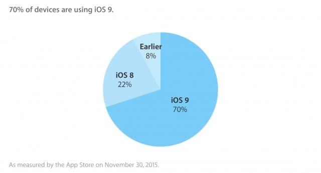 ios-9-adoption-reaches-70-chart