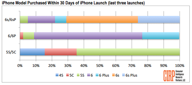 iphone-6s-vs-android-switch-1