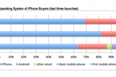 iphone-6s-vs-android-switch-2