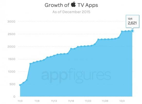 tvos-app-store-stats-after-one-month-2