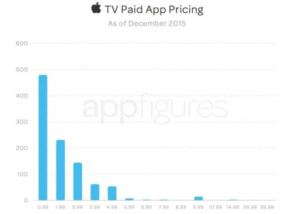 tvos-app-store-stats-after-one-month-3
