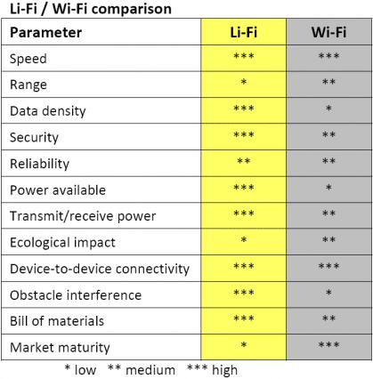 LiFi_vs_WiFi