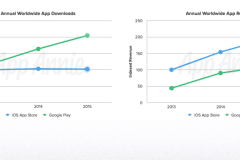 app-store-ios-downloads-vs-android-revenue