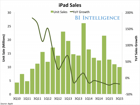 apple-is-going-to-have-a-tough-year-2015-1