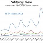นักวิเคราะห์คาด Apple ในปี 2016 นี้ จะไม่เป็นดาวรุ่งพุ่งแรงเหมือนทุกปี