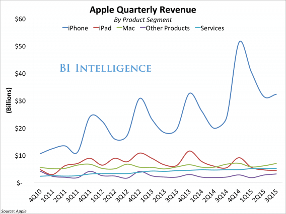apple-is-going-to-have-a-tough-year-2015-2