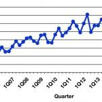 ยอดขาย Mac ปีที่แล้ว เพิ่มขึ้นอีกแล้ว สวนทางกับตลาดโลกที่ถดถอยอย่างหนัก