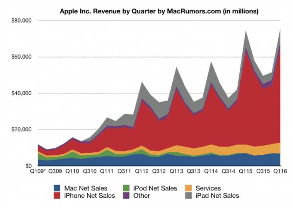 กราฟแสดงยอดขายแยกตามผลิตภัณฑ์ (ภาพ MacRumors)