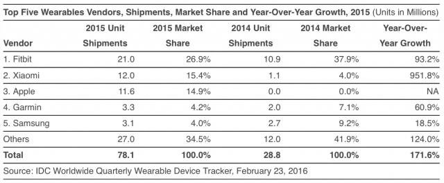 idc-apple-watch-sales-q4-fitbit-1